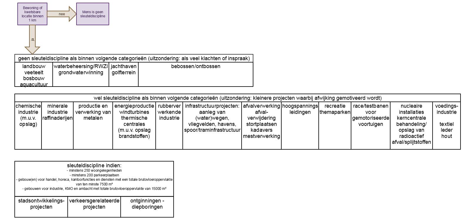 stroomdiagram wanneer deskundige mens nodig - MER-richtlijnensysteem ...
